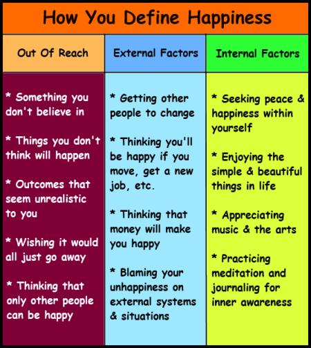 Define Happiness
