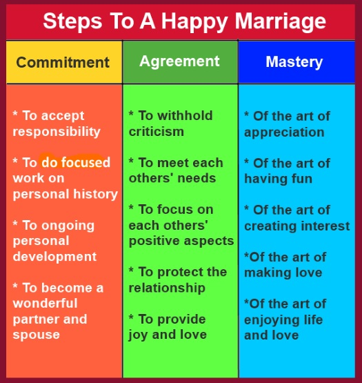 How to cope with an unhappy marriage