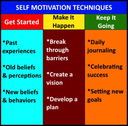 Self Motivation Techniques