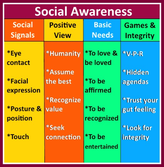 self awareness management social and relationship