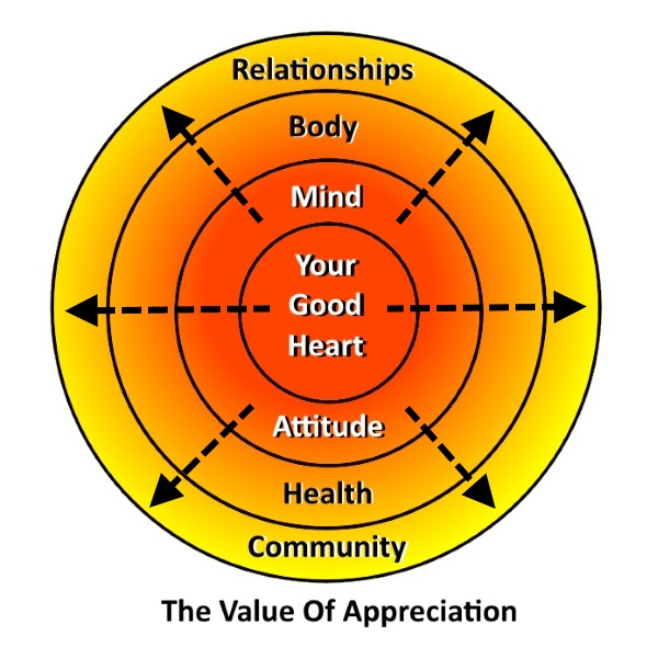 Value Of Appreciation