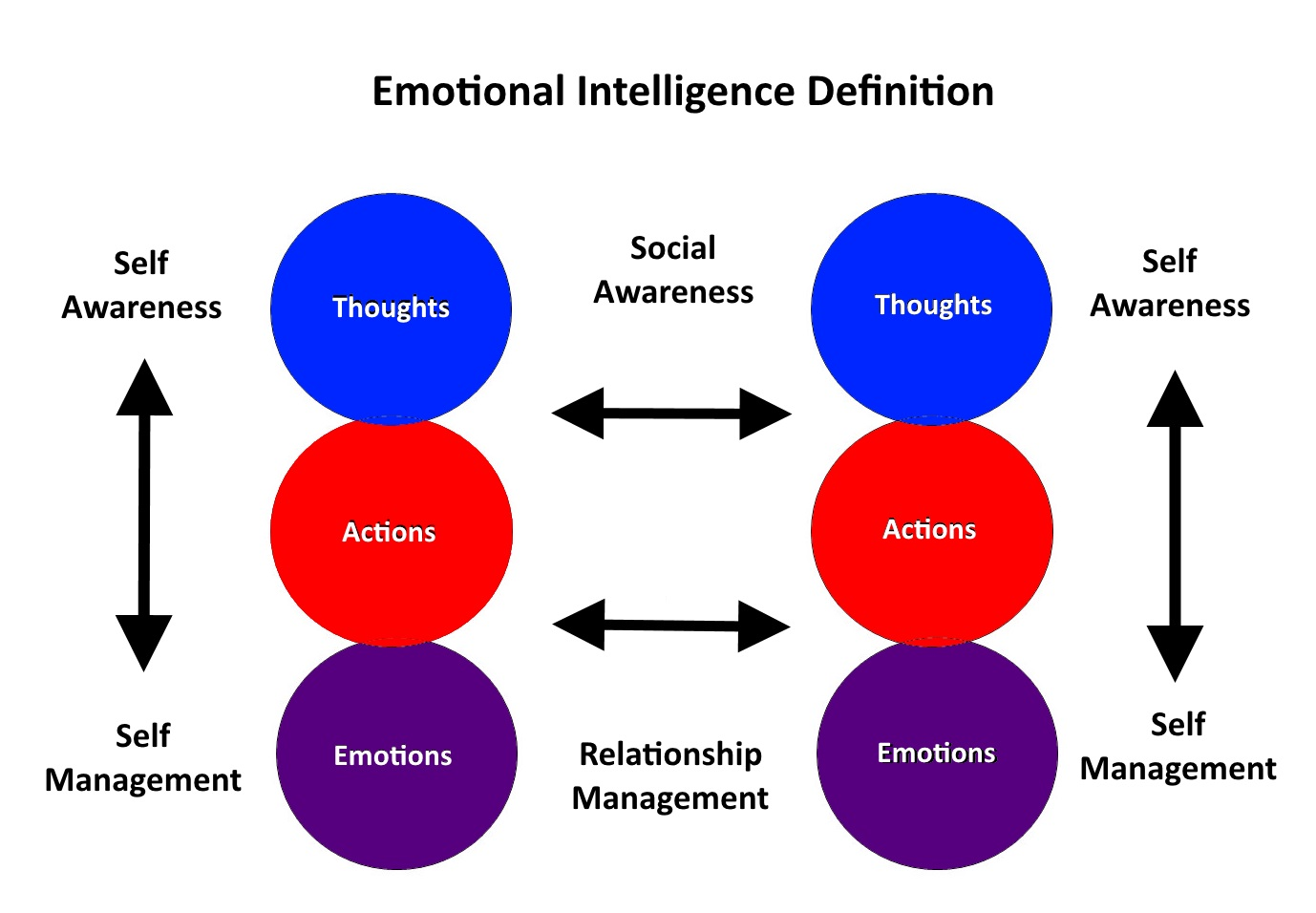 definition paper emotional intelligence Summary: emotional intelligence (eq) is defined as the ability to identify, assess, and control one's own emotions, the emotions of others, and that of groups.