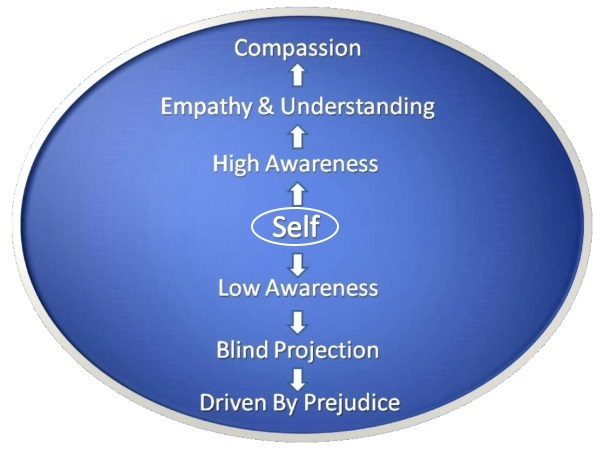 Developing Self Awareness For Emotional Intelligence
