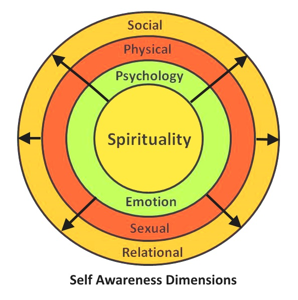 Developing Self Awareness