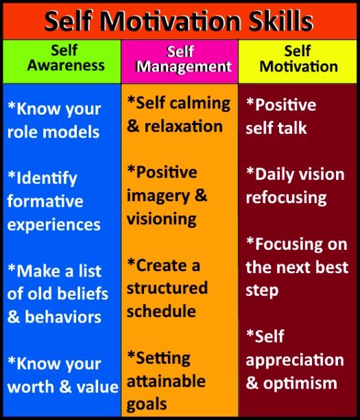 self motivation skills