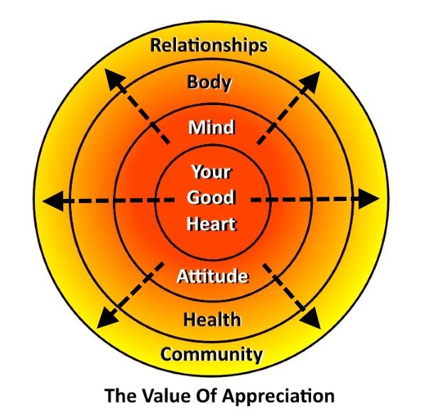 Value Of Appreciation